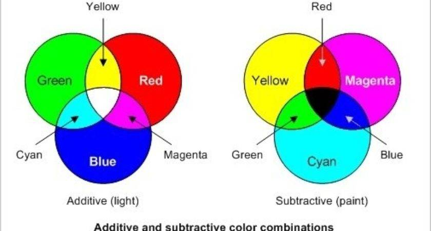 Answers Can Combine Two Other Colors Make Red