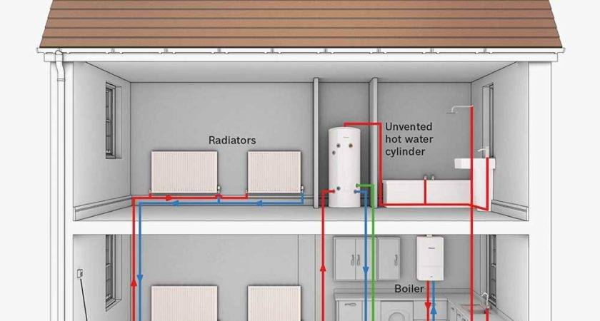Central Heating Boiler Quotes Local