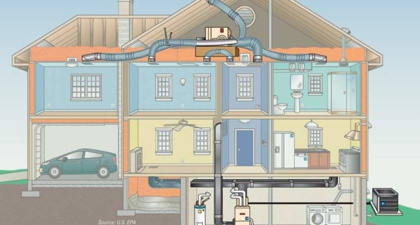 Central Heating House System