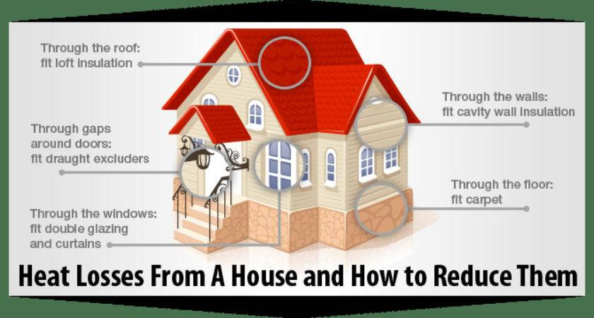 Clues Your Home May Have Heat Loss Problem Chills Air