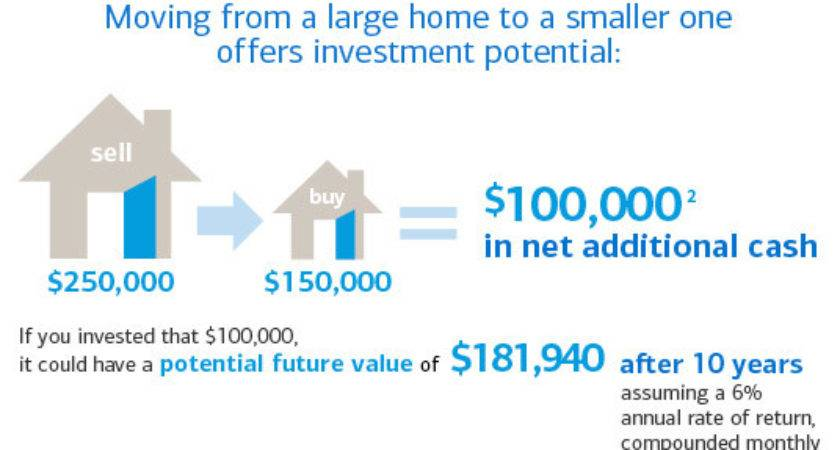 Downsizing Benefits Different