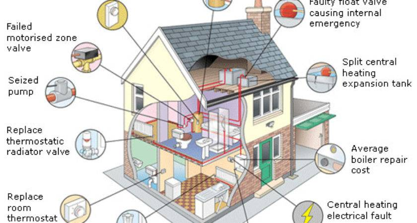 Gas Central Heating Service London