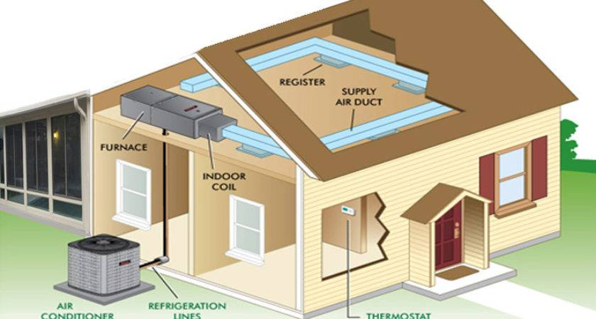 Heating Cooling Options Have Sunroom