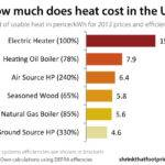 Heating Cost Comparison Oil Gas Electric Prices