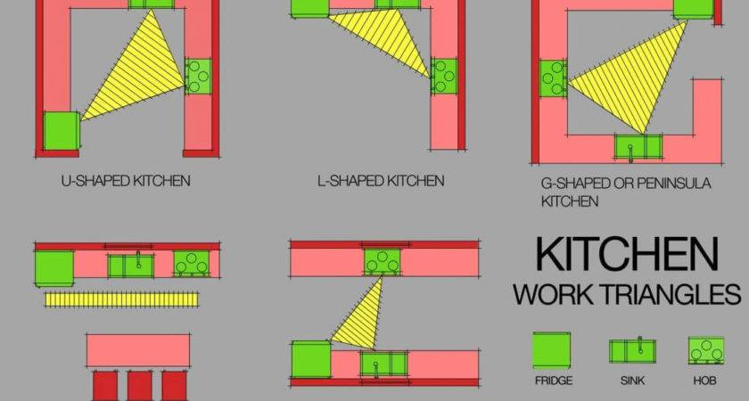 Kitchen Work Triangle Valid Today