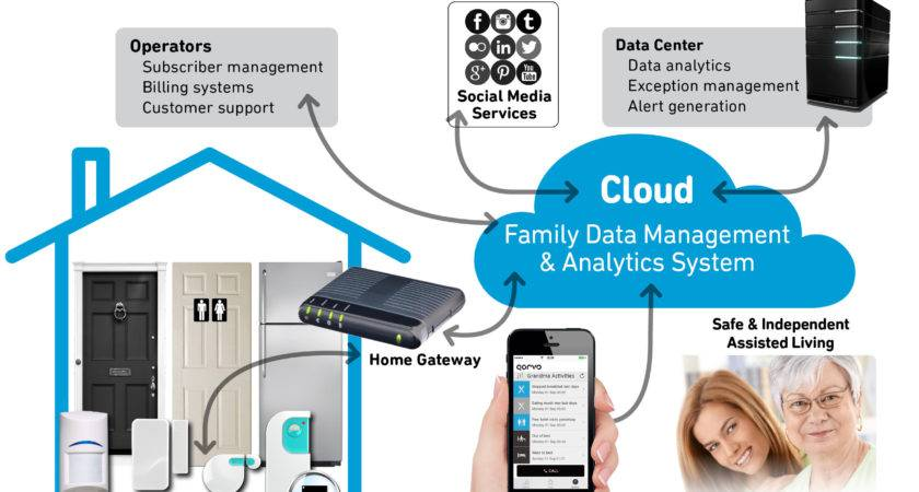 Making Smart Home System Why Connectivity Not