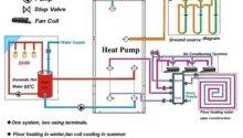 Most Energy Efficient Residential Water