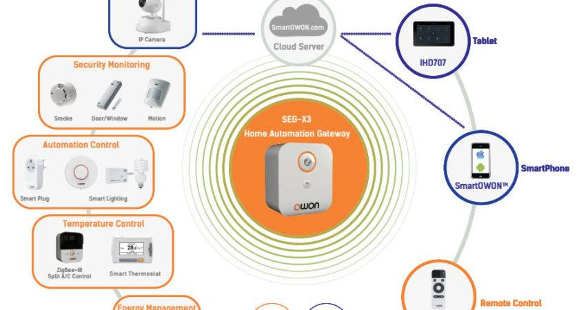 Owon Brings Latest Smart Home System Ces Zigbee Alliance