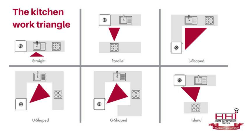 Planning Perfect Kitchen Triangle Hhi