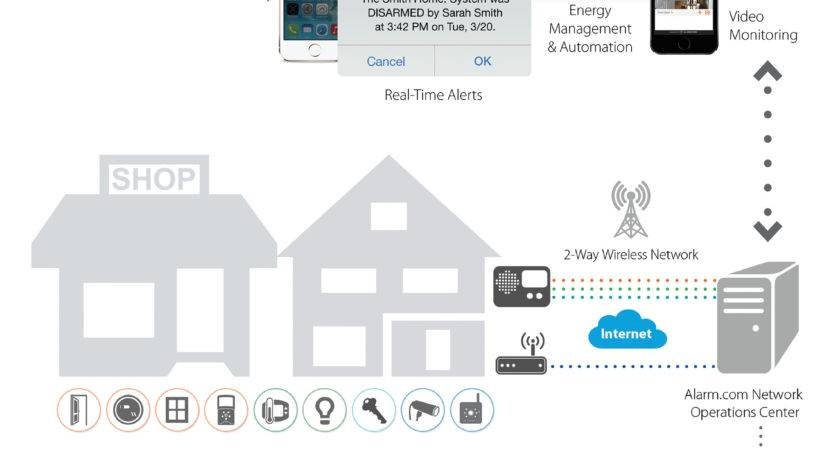 Smart Home Security System All Your