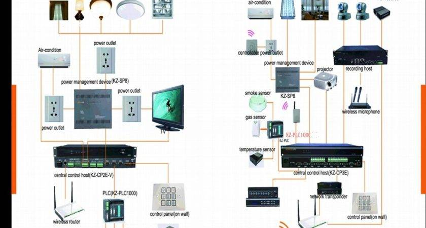 Smart Home System Konzesys China Trading