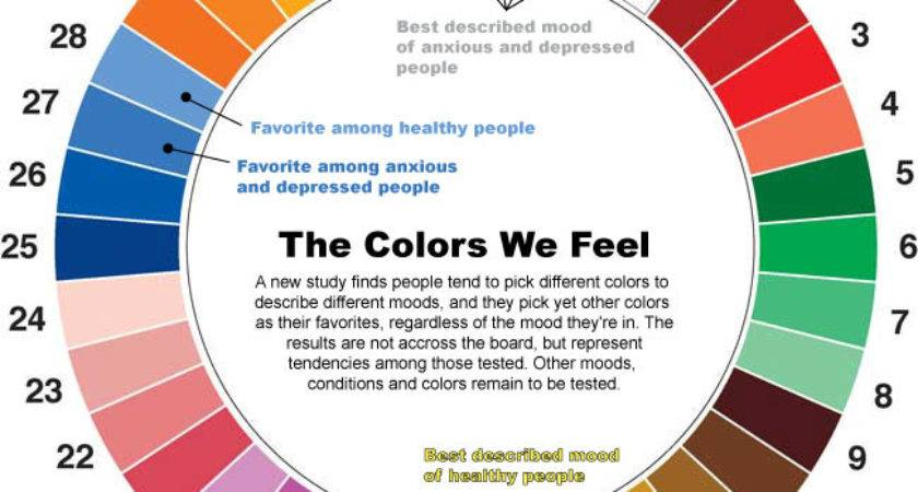 Various Room Colors Affects Moods